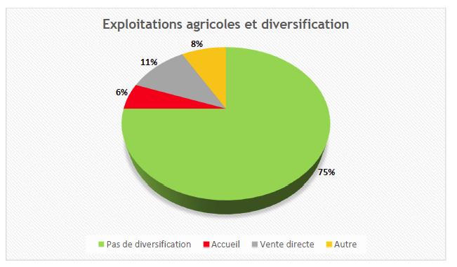 La diversification de l'activité agricole