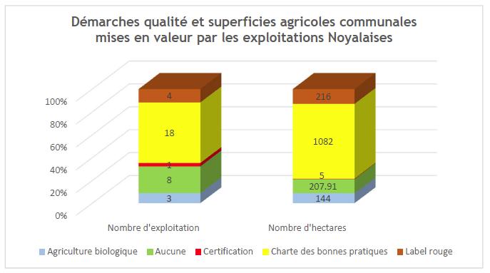 Les exploitations et les modes de valorisation des productions agricoles