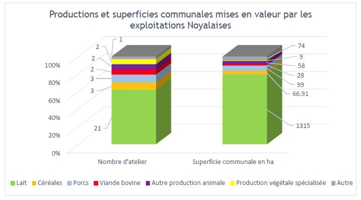 Productions principales et superficies agricoles mises en valeur par les exploitations Noyalaises