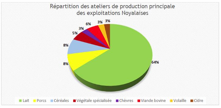 Les productions agricoles principales