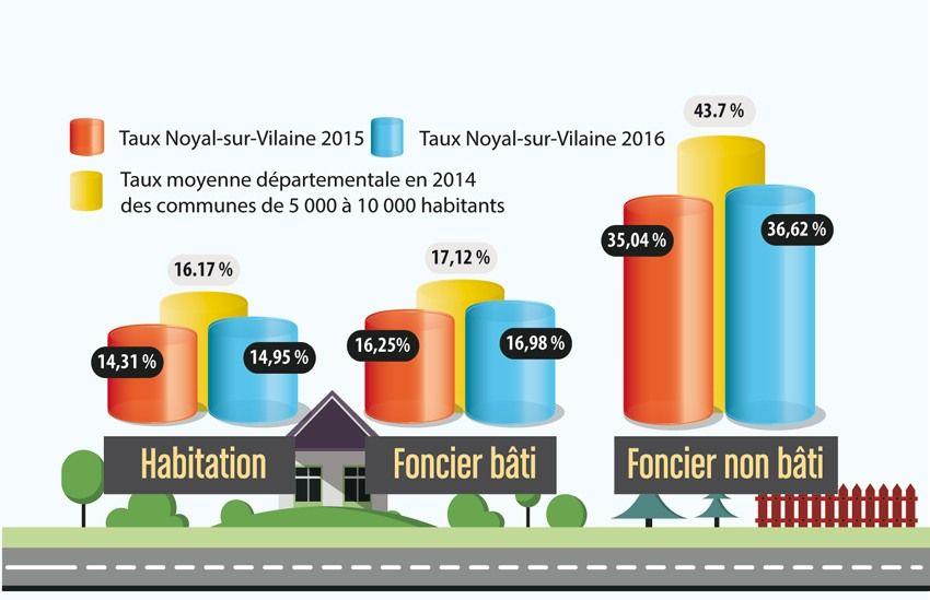 Les taux d'imposition en 2016